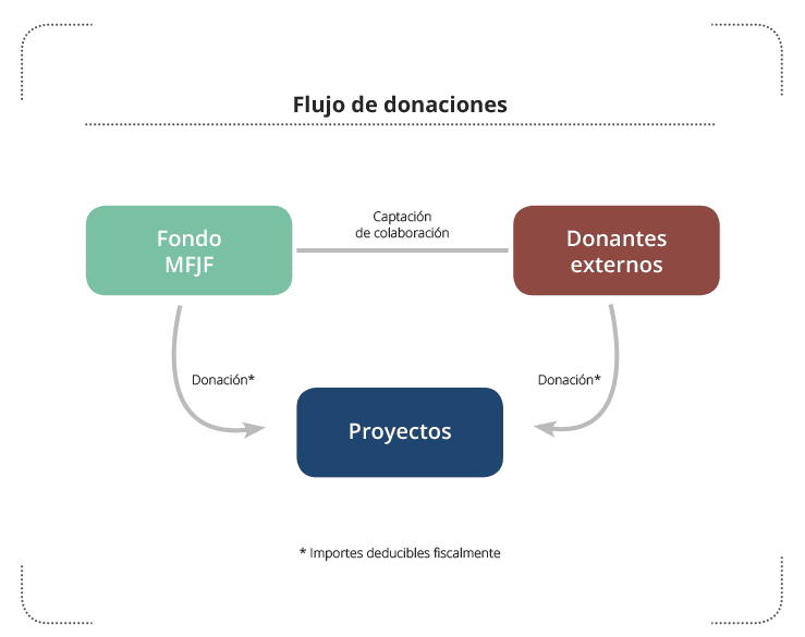Flujo de donaciones